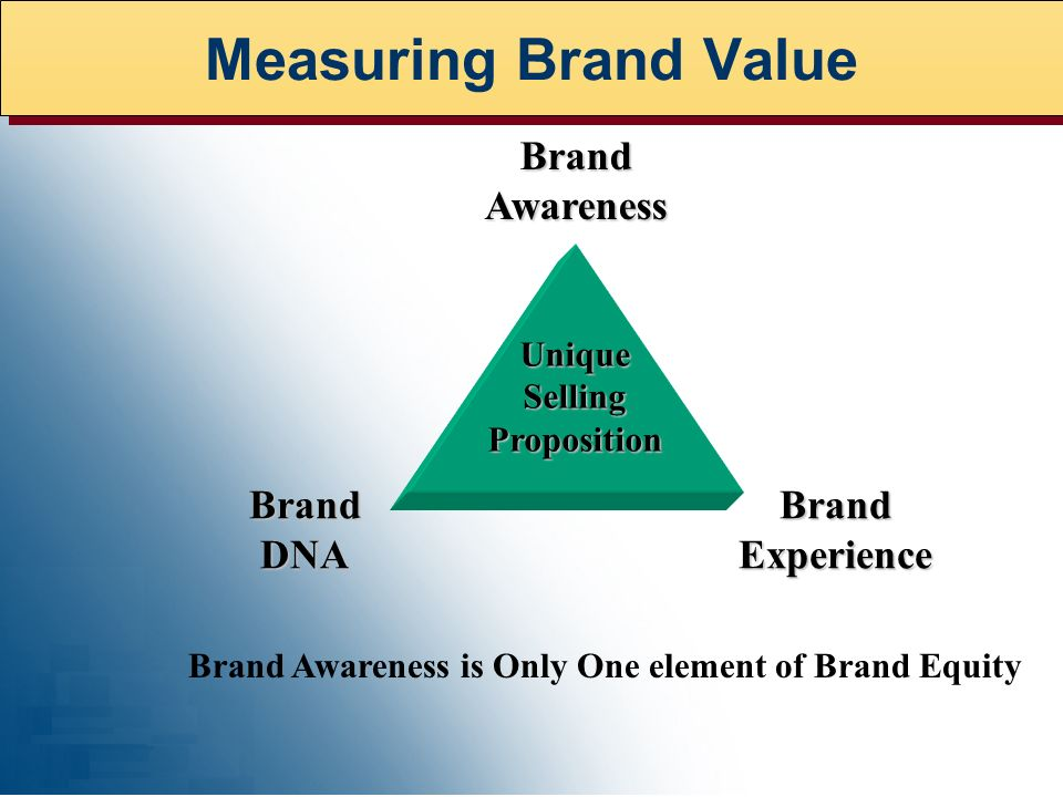 BrandAwareness UniqueSellingProposition BrandDNABrandExperience Brand Awareness is Only One element of Brand Equity Measuring Brand Value