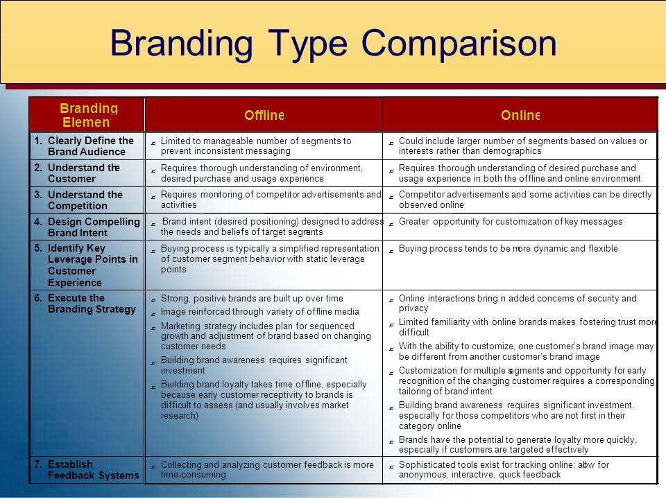 Branding Element Offline Online 1.