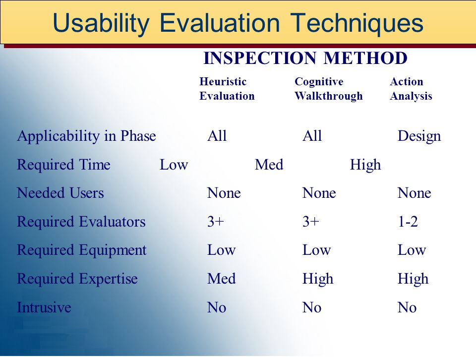 Usability Evaluation Techniques Applicability in PhaseAllAllDesign Required TimeLowMedHigh Needed UsersNoneNoneNone Required Evaluators Required EquipmentLowLowLow Required ExpertiseMedHighHigh IntrusiveNoNoNo Heuristic Cognitive Action Evaluation Walkthrough Analysis INSPECTION METHOD