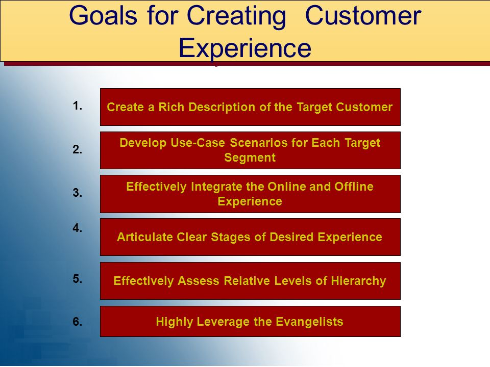 1. 2. 3. 4. 5. 6. Create a Rich Description of the Target Customer Develop Use-Case Scenarios for Each Target Segment Effectively Integrate the Online