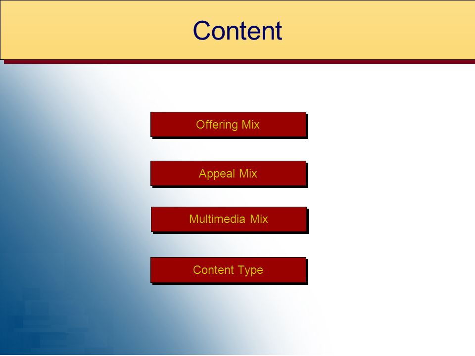 Offering Mix Appeal Mix Content Type Multimedia Mix Content