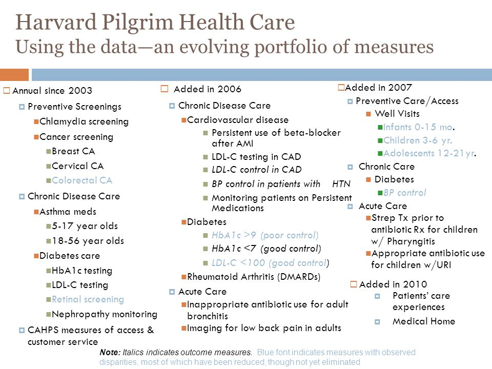 Harvard Pilgrim Health Care Using the dataan evolving portfolio of measures Annual since 2003 Preventive Screenings Chlamydia screening Cancer screeni