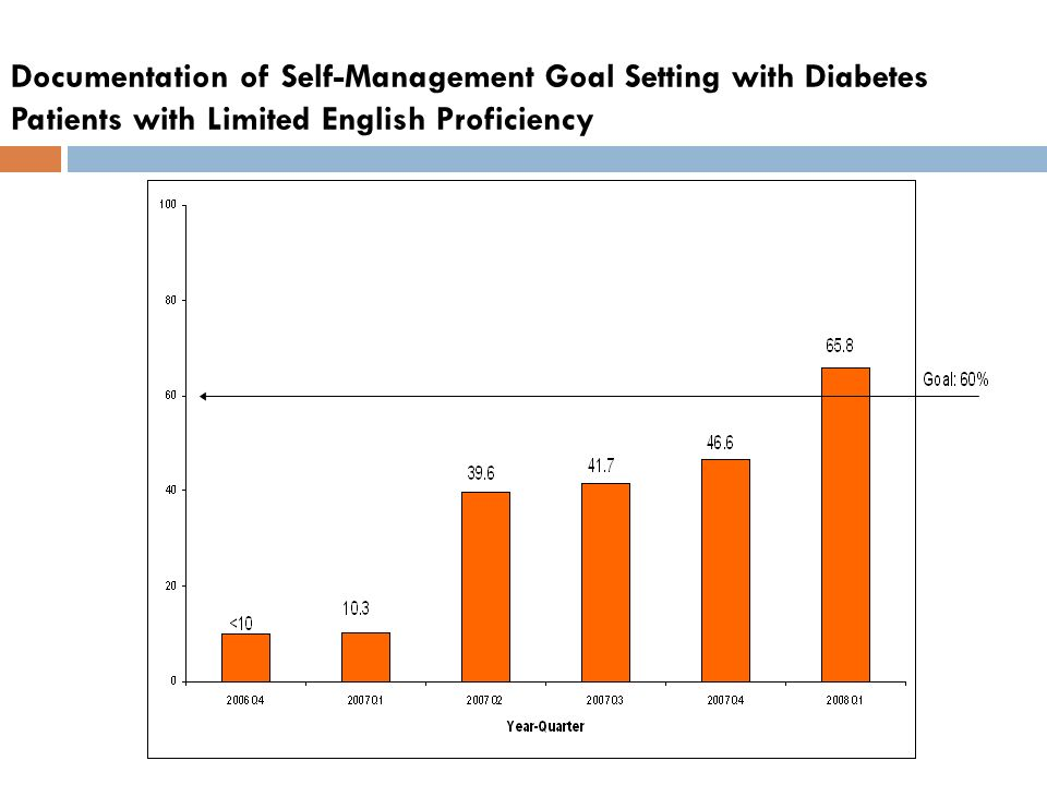 Documentation of Self-Management Goal Setting with Diabetes Patients with Limited English Proficiency