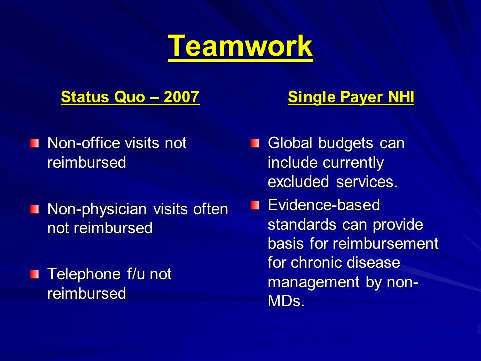Teamwork Status Quo – 2007 Non-office visits not reimbursed Non-physician visits often not reimbursed Telephone f/u not reimbursed Single Payer NHI Gl