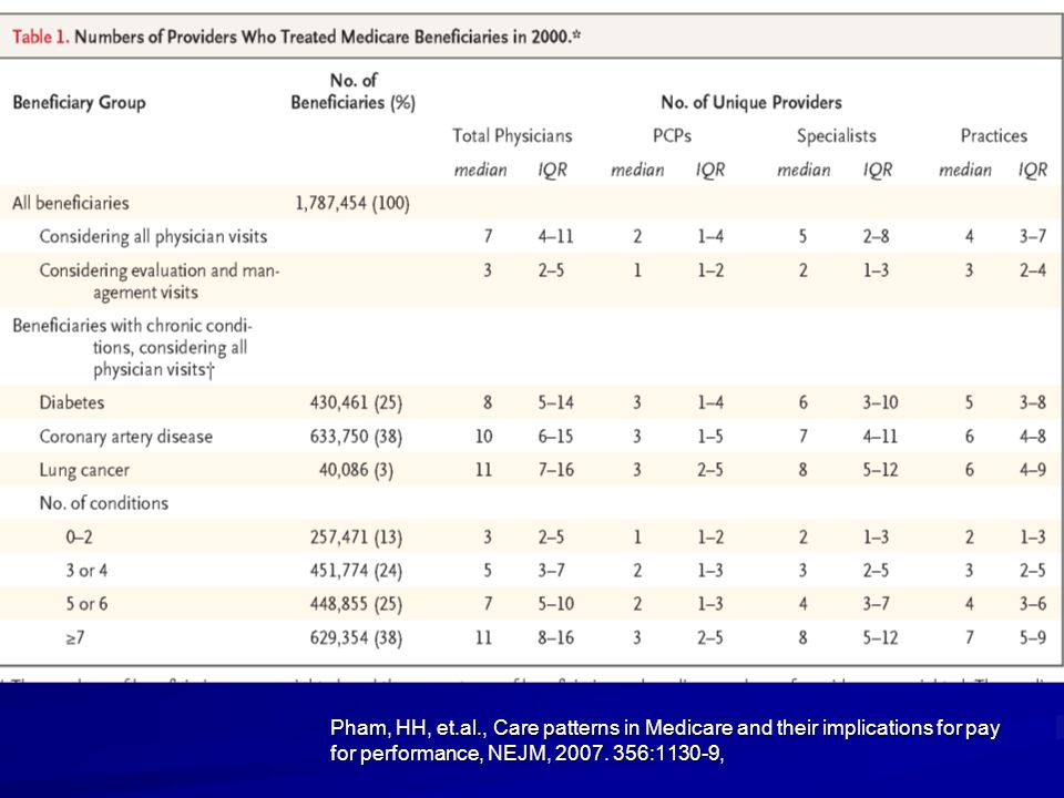 Pham, HH, et.al., Care patterns in Medicare and their implications for pay for performance, NEJM, 2007. 356:1130-9,