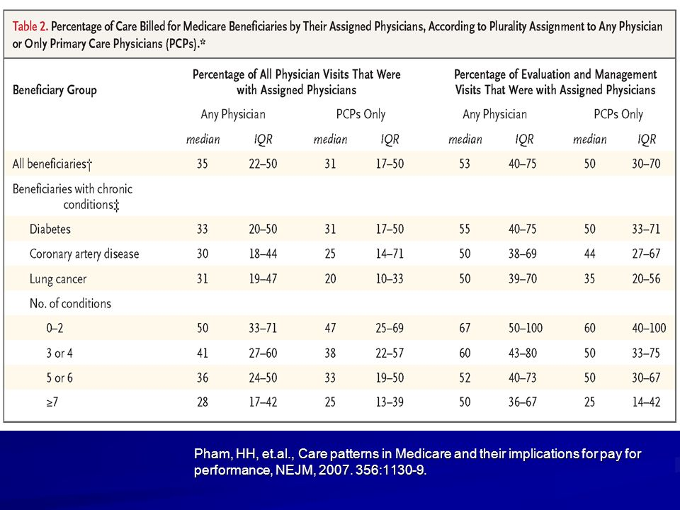 Pham, HH, et.al., Care patterns in Medicare and their implications for pay for performance, NEJM, 2007. 356:1130-9.