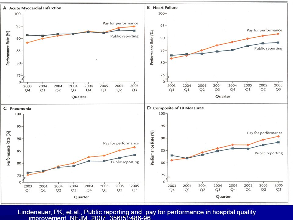 NEJM, 2007. 356(5):486-96. Lindenauer, PK, et.al., Public reporting and pay for performance in hospital quality improvement. NEJM, 2007. 356(5):486-96