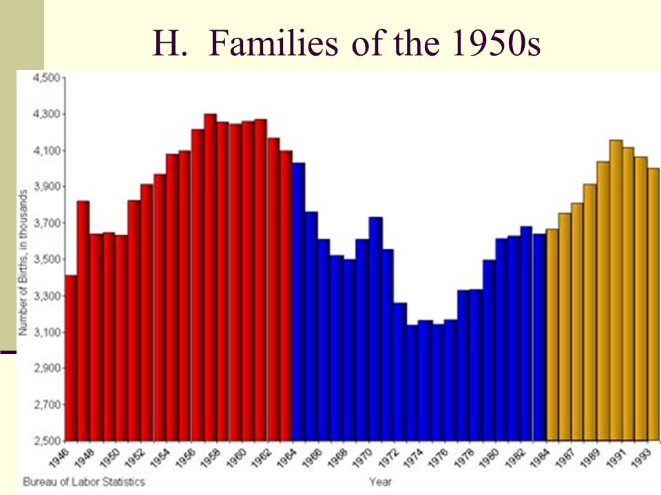 H. Families of the 1950s