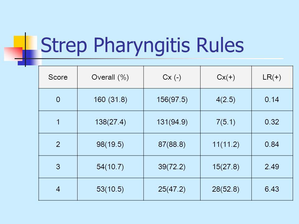 Strep Pharyngitis Rules ScoreOverall (%)Cx (-)Cx(+)LR(+) 0160 (31.8)156(97.5)4(2.5)0.14 1138(27.4)131(94.9)7(5.1)0.32 298(19.5)87(88.8)11(11.2)0.84 35