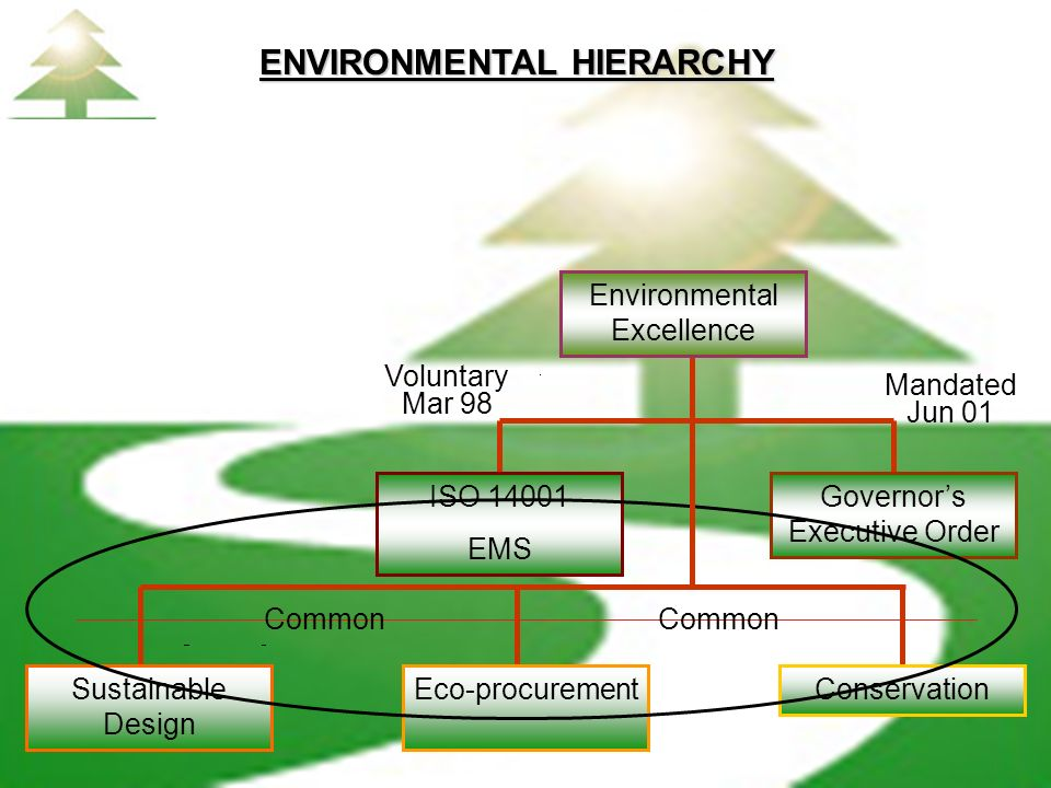 ENVIRONMENTAL HIERARCHY Voluntary Mar 98 Mandated Jun 01 Common Governors Executive Order ISO 14001 EMS ConservationEco-procurementSustainable Design