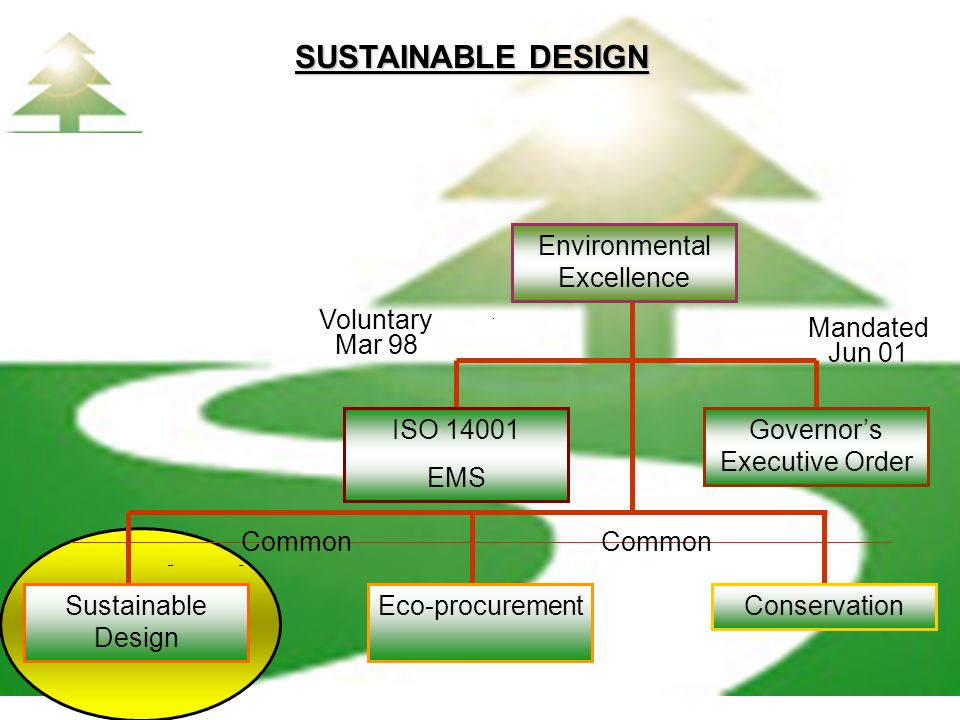 SUSTAINABLE DESIGN Voluntary Mar 98 Mandated Jun 01 Common Governors Executive Order ISO 14001 EMS ConservationEco-procurementSustainable Design Envir