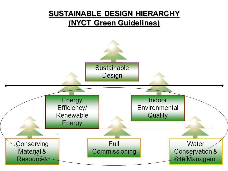 Sustainable Design Energy Efficiency/ Renewable Energy Indoor Environmental Quality Conserving Material & Resources Full Commissioning Water Conservat