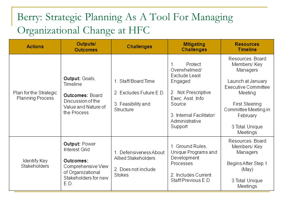 Berry: Strategic Planning As A Tool For Managing Organizational Change at HFC Actions Outputs/ Outcomes Challenges Mitigating Challenges Resources Tim