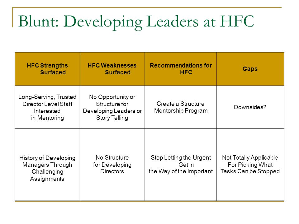 Blunt: Developing Leaders at HFC HFC Strengths Surfaced HFC Weaknesses Surfaced Recommendations for HFC Gaps Long-Serving, Trusted Director Level Staf
