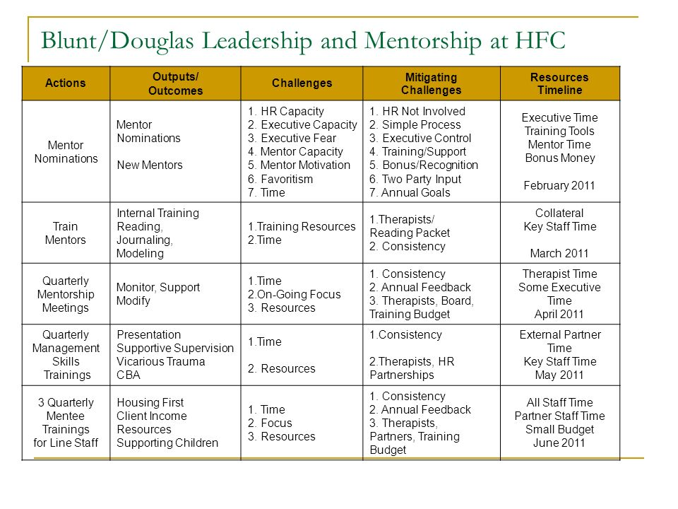 Blunt/Douglas Leadership and Mentorship at HFC Actions Outputs/ Outcomes Challenges Mitigating Challenges Resources Timeline Mentor Nominations Mentor