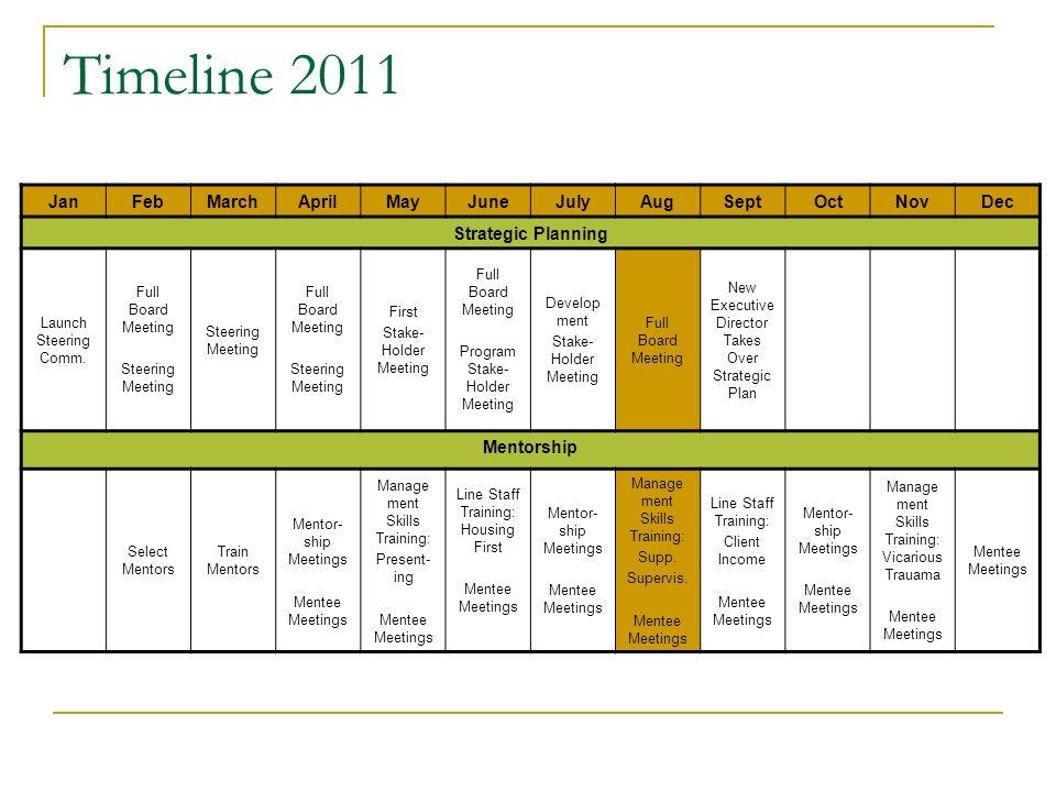 Timeline 2011 JanFebMarchAprilMayJuneJulyAugSeptOctNovDec Strategic Planning Launch Steering Comm.