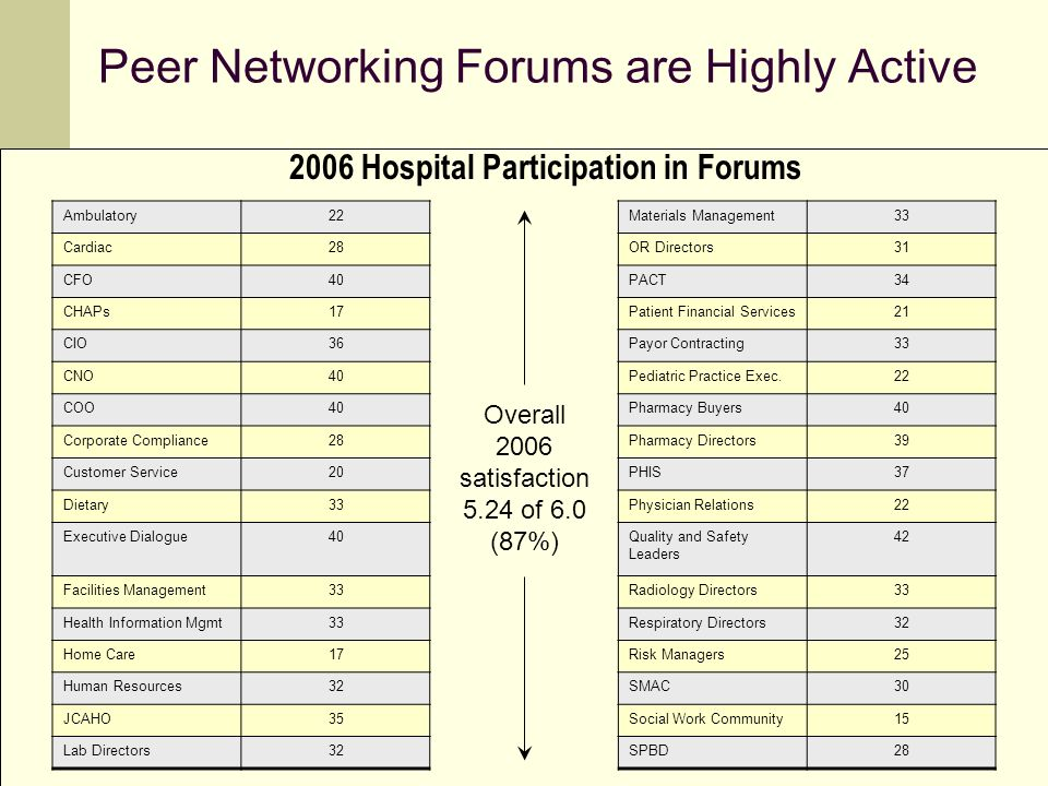 Peer Networking Forums are Highly Active Ambulatory22Materials Management33 Cardiac28OR Directors31 CFO40PACT34 CHAPs17Patient Financial Services21 CIO36Payor Contracting33 CNO40Pediatric Practice Exec.22 COO40Pharmacy Buyers40 Corporate Compliance28Pharmacy Directors39 Customer Service20PHIS37 Dietary33Physician Relations22 Executive Dialogue40Quality and Safety Leaders 42 Facilities Management33Radiology Directors33 Health Information Mgmt33Respiratory Directors32 Home Care17Risk Managers25 Human Resources32SMAC30 JCAHO35Social Work Community15 Lab Directors32SPBD28 Overall 2006 satisfaction 5.24 of 6.0 (87%) 2006 Hospital Participation in Forums
