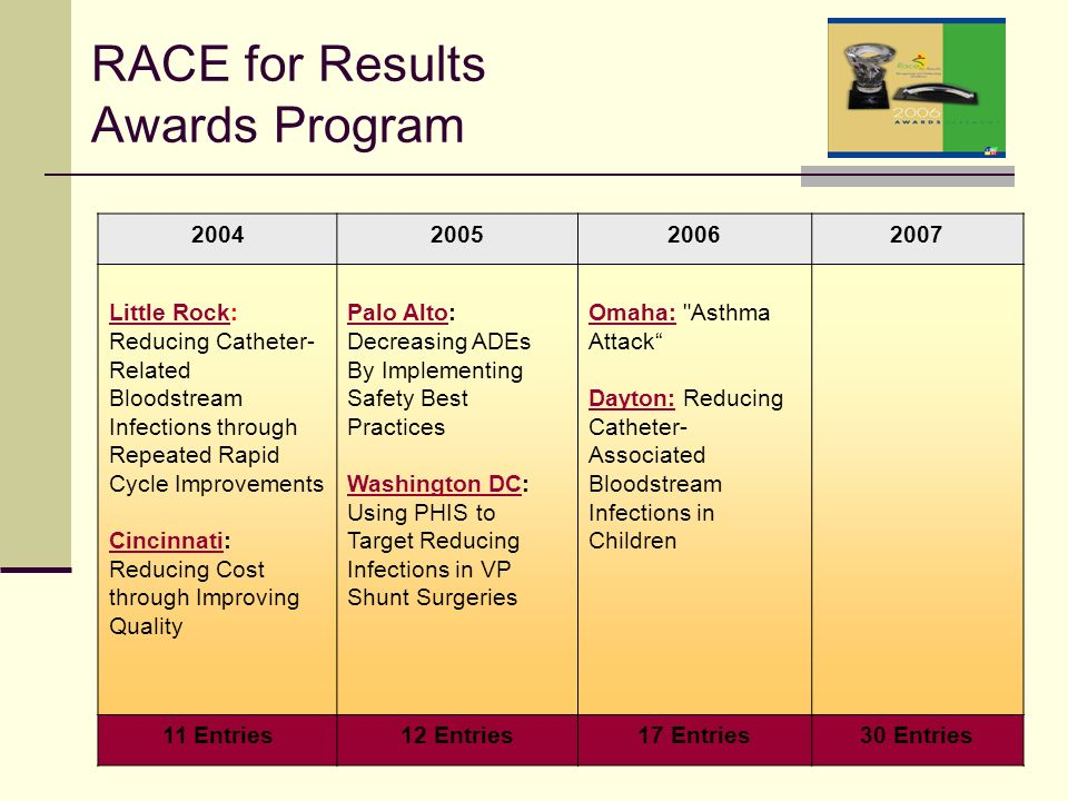 RACE for Results Awards Program 2004200520062007 Little RockLittle Rock: Reducing Catheter- Related Bloodstream Infections through Repeated Rapid Cycle Improvements CincinnatiCincinnati: Reducing Cost through Improving Quality Palo AltoPalo Alto: Decreasing ADEs By Implementing Safety Best Practices Washington DCWashington DC: Using PHIS to Target Reducing Infections in VP Shunt Surgeries Omaha:Omaha: Asthma Attack Dayton:Dayton: Reducing Catheter- Associated Bloodstream Infections in Children 11 Entries12 Entries17 Entries30 Entries