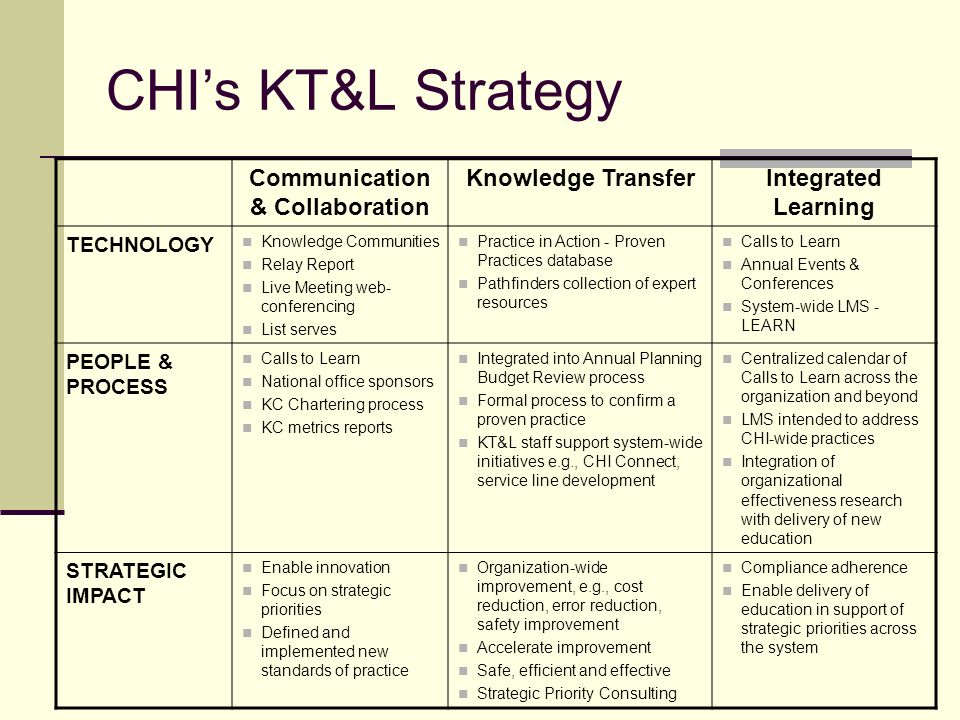CHIs KT&L Strategy Communication & Collaboration Knowledge TransferIntegrated Learning TECHNOLOGY Knowledge Communities Relay Report Live Meeting web- conferencing List serves Practice in Action - Proven Practices database Pathfinders collection of expert resources Calls to Learn Annual Events & Conferences System-wide LMS - LEARN PEOPLE & PROCESS Calls to Learn National office sponsors KC Chartering process KC metrics reports Integrated into Annual Planning Budget Review process Formal process to confirm a proven practice KT&L staff support system-wide initiatives e.g., CHI Connect, service line development Centralized calendar of Calls to Learn across the organization and beyond LMS intended to address CHI-wide practices Integration of organizational effectiveness research with delivery of new education STRATEGIC IMPACT Enable innovation Focus on strategic priorities Defined and implemented new standards of practice Organization-wide improvement, e.g., cost reduction, error reduction, safety improvement Accelerate improvement Safe, efficient and effective Strategic Priority Consulting Compliance adherence Enable delivery of education in support of strategic priorities across the system