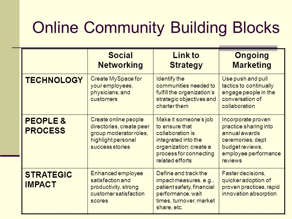 Online Community Building Blocks Social Networking Link to Strategy Ongoing Marketing TECHNOLOGY Create MySpace for your employees, physicians, and customers Identify the communities needed to fulfill the organizations strategic objectives and charter them Use push and pull tactics to continually engage people in the conversation of collaboration PEOPLE & PROCESS Create online people directories, create peer group moderator roles, highlight personal success stories Make it someones job to ensure that collaboration is integrated into the organization; create a process for connecting related efforts Incorporate proven practice sharing into annual awards ceremonies, dept budget reviews, employee performance reviews STRATEGIC IMPACT Enhanced employee satisfaction and productivity, strong customer satisfaction scores Define and track the impact measures, e.g., patient safety, financial performance, wait times, turnover, market share, etc.