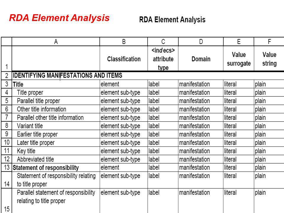 RDA Element Analysis