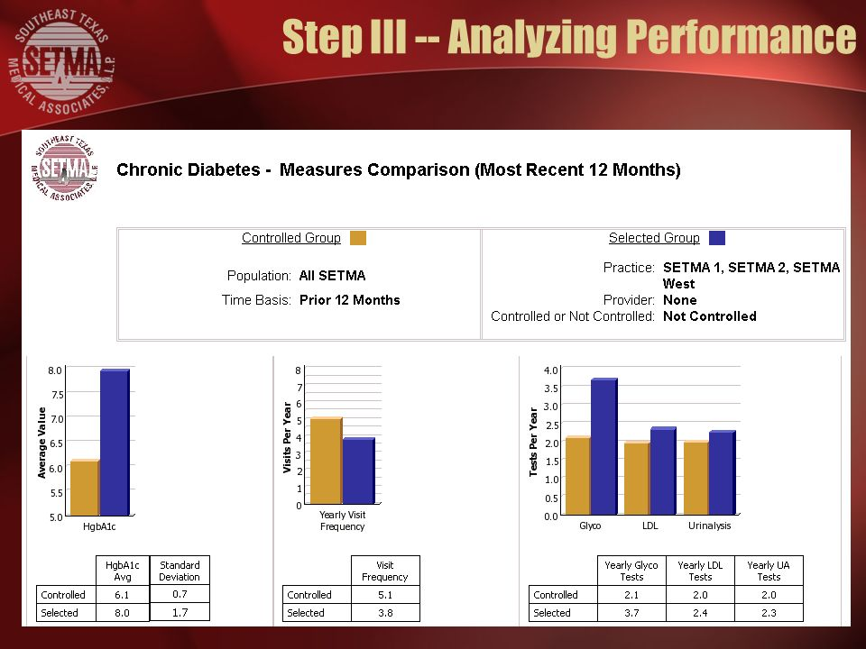 Step III -- Analyzing Performance