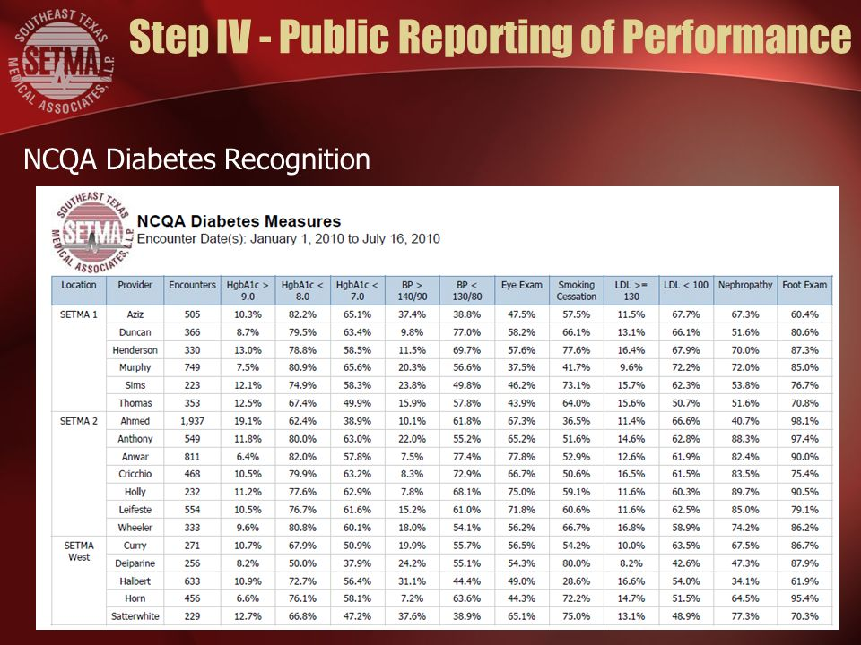 Step IV - Public Reporting of Performance NCQA Diabetes Recognition