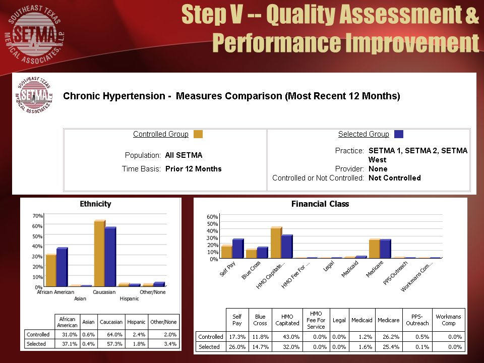 Step V -- Quality Assessment & Performance Improvement