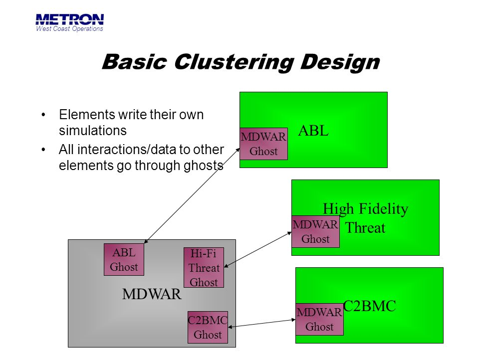 West Coast Operations 15 Basic Clustering Design Elements write their own simulations All interactions/data to other elements go through ghosts MDWAR