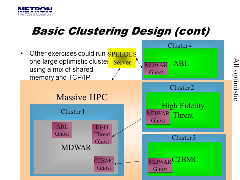 West Coast Operations 18 Basic Clustering Design (cont) Other exercises could run as one large optimistic cluster using a mix of shared memory and TCP