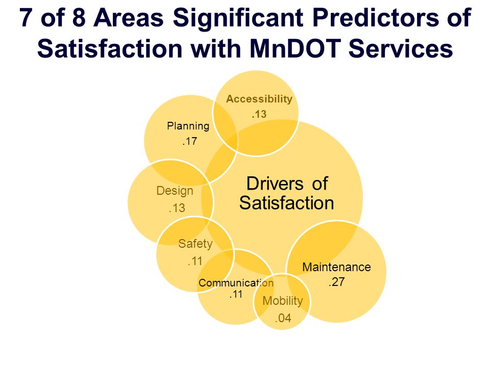 Drivers of Satisfaction Accessibility.13 Planning.17 Design.13 Safety.11 Communication.11 Mobility.04 Maintenance.27 7 of 8 Areas Significant Predicto