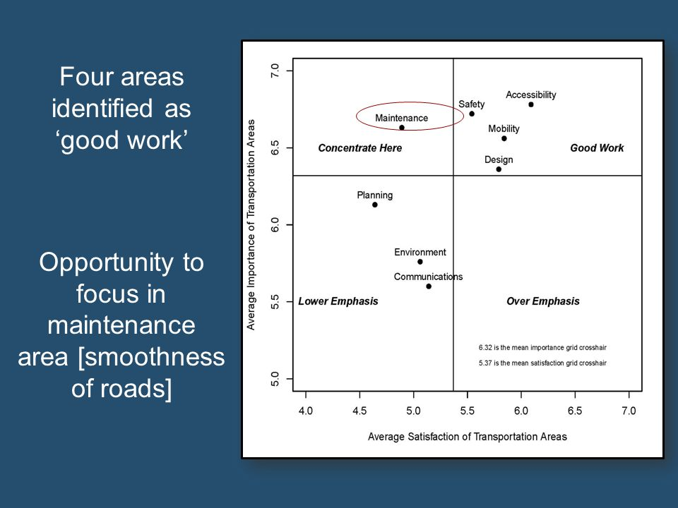 Four areas identified as good work Opportunity to focus in maintenance area [smoothness of roads]