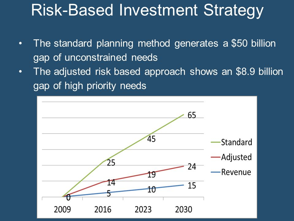 The standard planning method generates a $50 billion gap of unconstrained needs The adjusted risk based approach shows an $8.9 billion gap of high pri