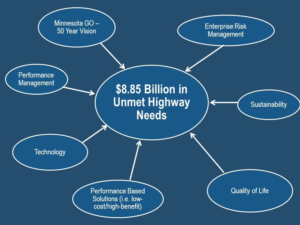 $8.85 Billion in Unmet Highway Needs Enterprise Risk Management Sustainability Quality of Life Performance Based Solutions (i.e.