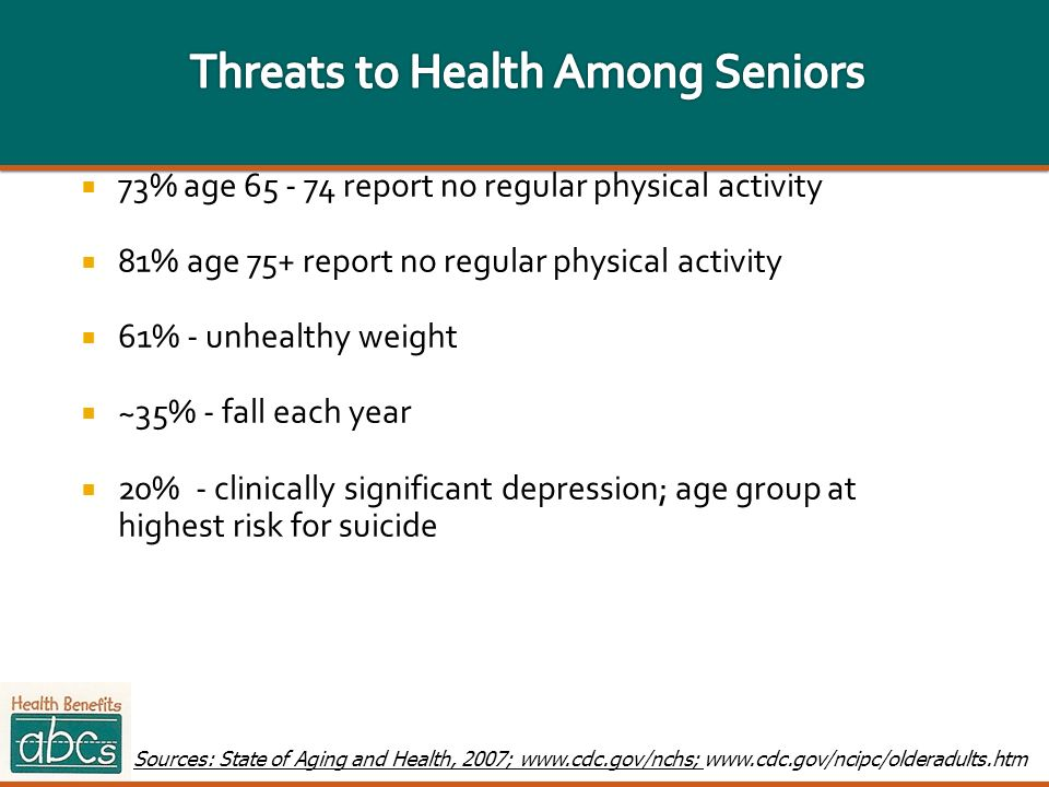 73% age 65 - 74 report no regular physical activity 81% age 75+ report no regular physical activity 61% - unhealthy weight ~35% - fall each year 20% -