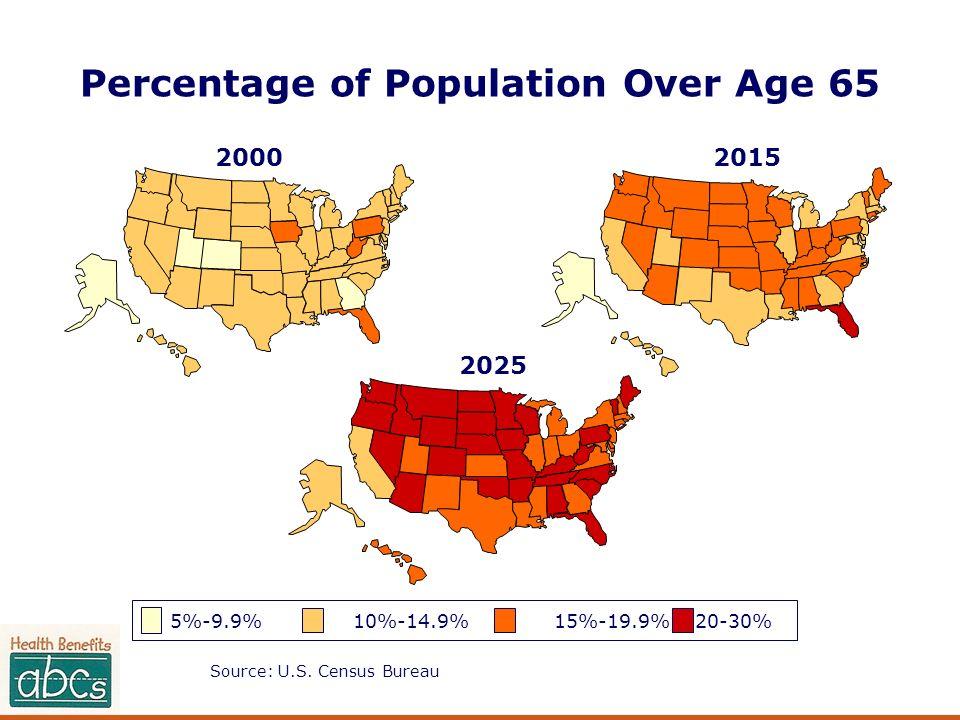Percentage of Population Over Age 65 Source: U.S. Census Bureau 20002015 2025 5%-9.9% 10%-14.9%15%-19.9% 20-30%