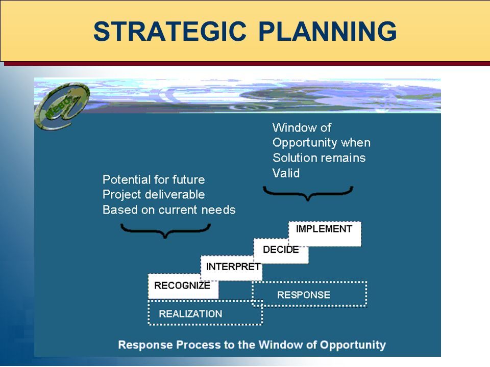 Window of Opportunity when Solution remains Valid STRATEGIC PLANNING