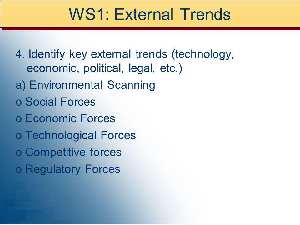 WS1: External Trends 4.