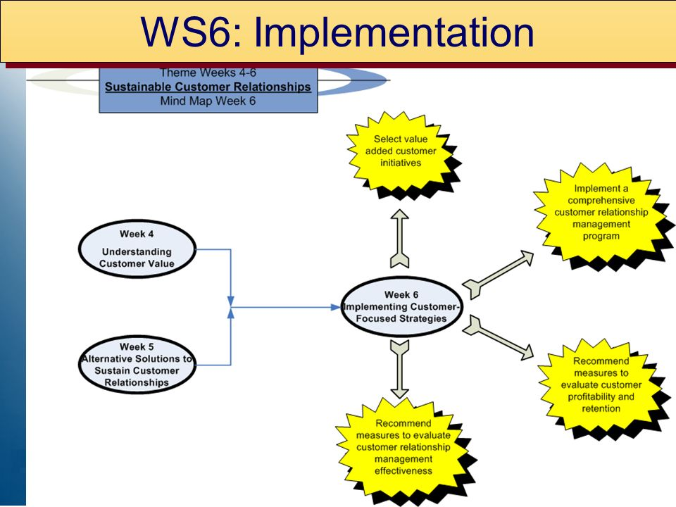 WS6: Implementation
