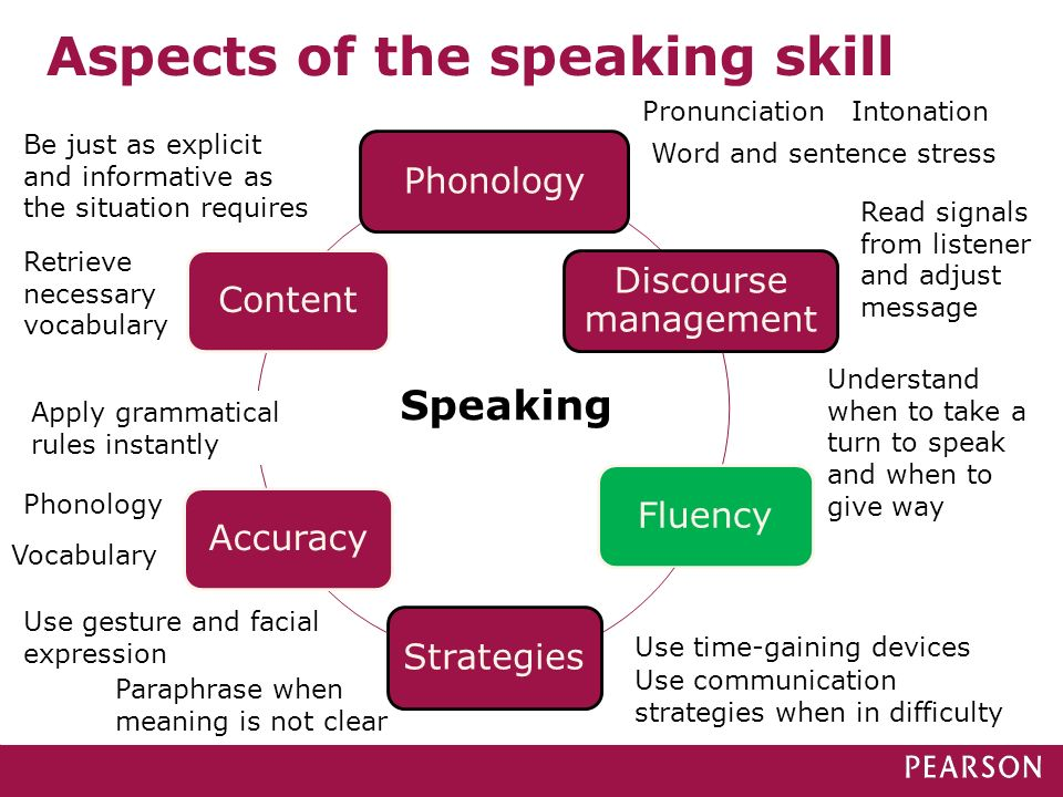 Aspects of the speaking skill Phonology Discourse management FluencyStrategiesAccuracyContent Speaking PronunciationIntonation Word and sentence stres