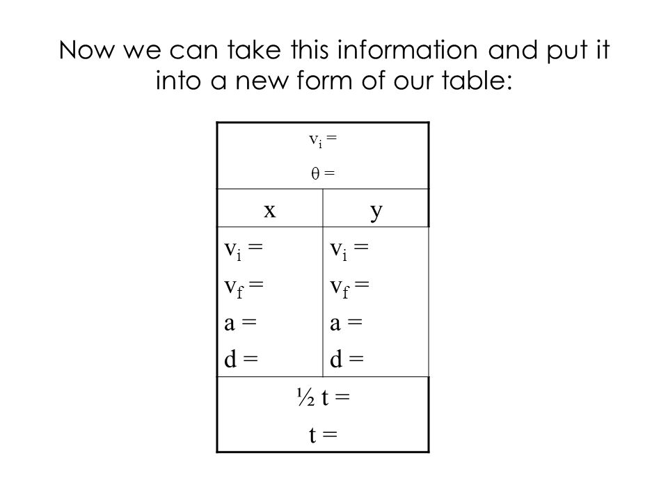 Now we can take this information and put it into a new form of our table: v i = θ = xy v i = v f = a = d = v i = v f = a = d = ½ t = t =