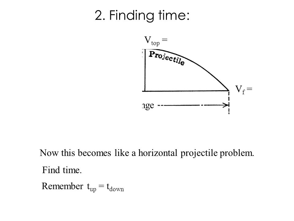 θ = 30º Range Vi = 100m/s V top = V f = Now this becomes like a horizontal projectile problem. Find time. Remember t up = t down 2. Finding time: