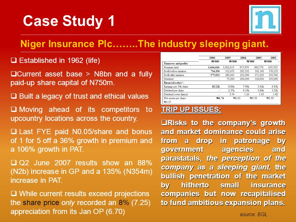 Case Study 1 Niger Insurance Plc……..The industry sleeping giant.