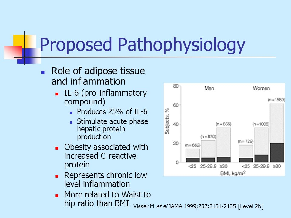 Proposed Pathophysiology Role of adipose tissue and inflammation IL-6 (pro-inflammatory compound) Produces 25% of IL-6 Stimulate acute phase hepatic p