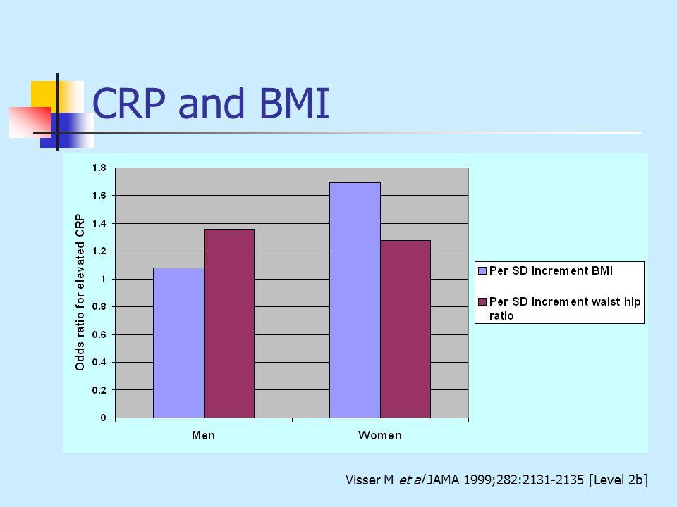 CRP and BMI Visser M et al JAMA 1999;282:2131-2135 [Level 2b]