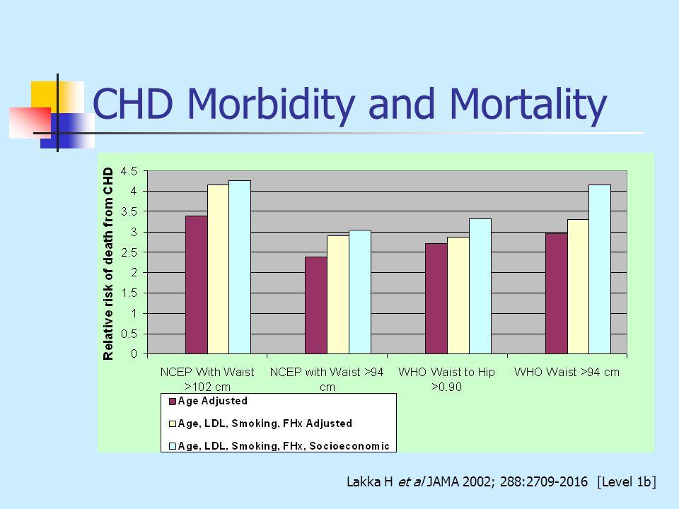 CHD Morbidity and Mortality Lakka H et al JAMA 2002; 288:2709-2016 [Level 1b]