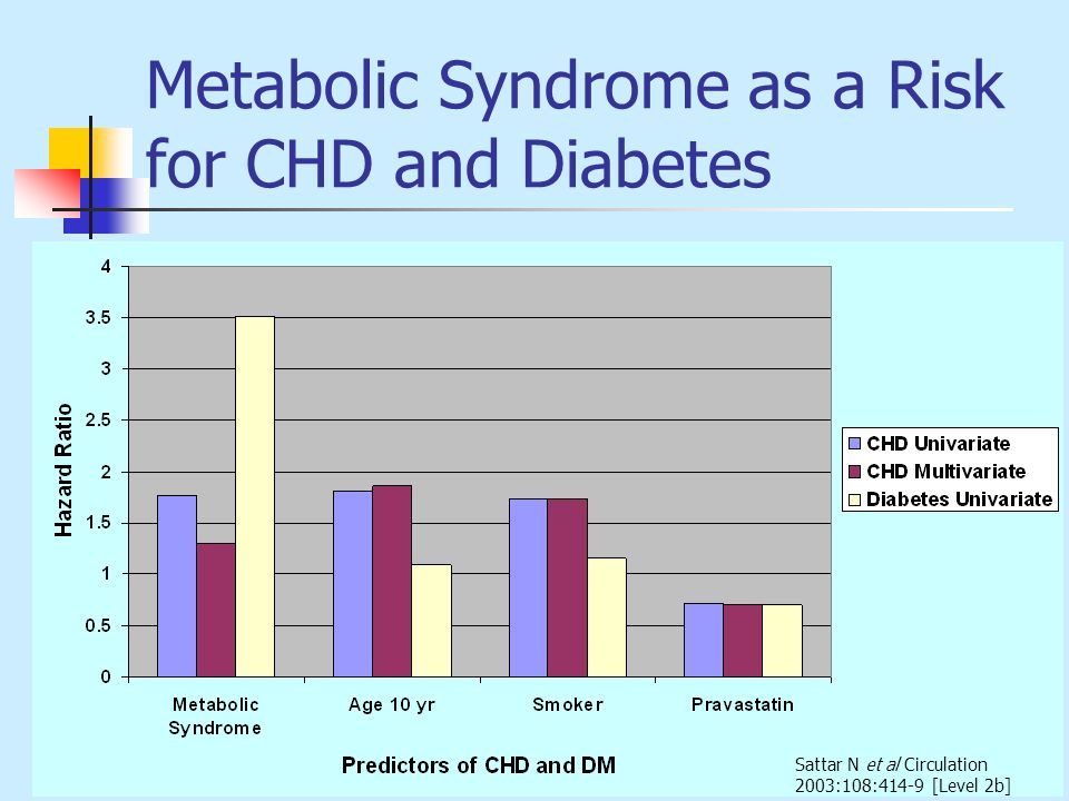 Metabolic Syndrome as a Risk for CHD and Diabetes Sattar N et al Circulation 2003:108:414-9 [Level 2b]