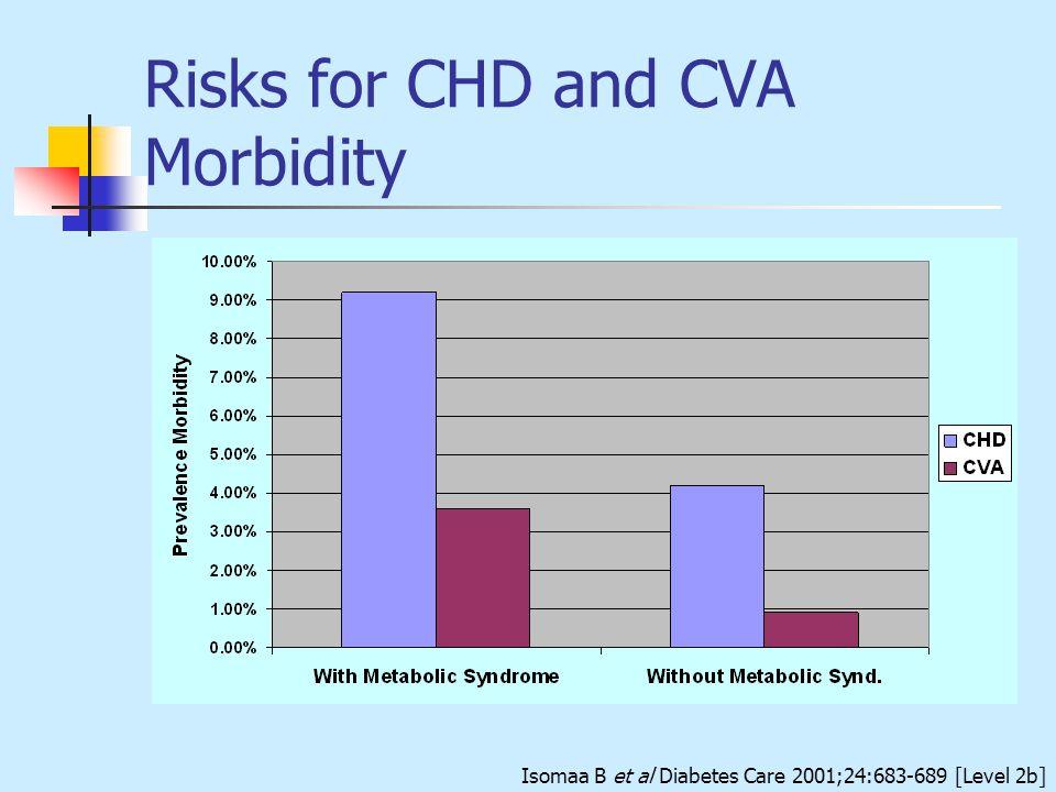 Risks for CHD and CVA Morbidity Isomaa B et al Diabetes Care 2001;24:683-689 [Level 2b]