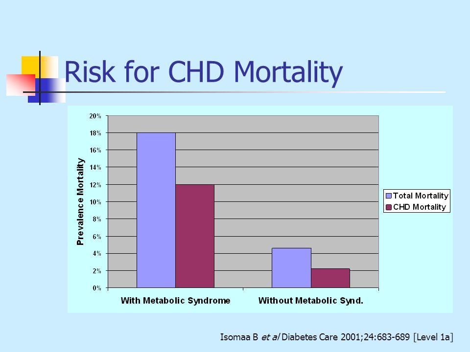 Risk for CHD Mortality Isomaa B et al Diabetes Care 2001;24:683-689 [Level 1a]