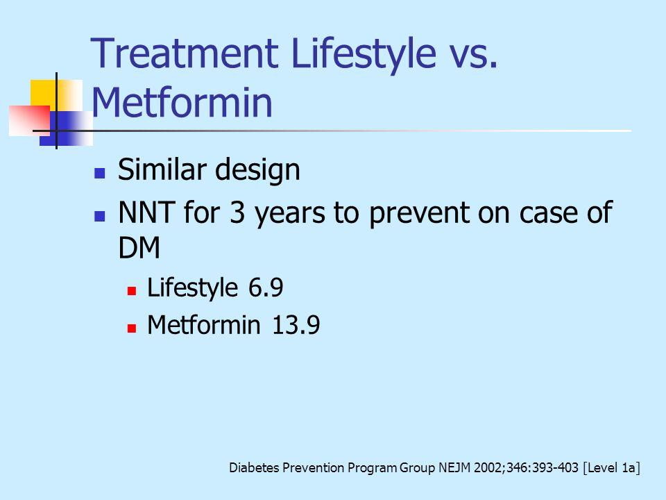 Treatment Lifestyle vs. Metformin Similar design NNT for 3 years to prevent on case of DM Lifestyle 6.9 Metformin 13.9 Diabetes Prevention Program Gro